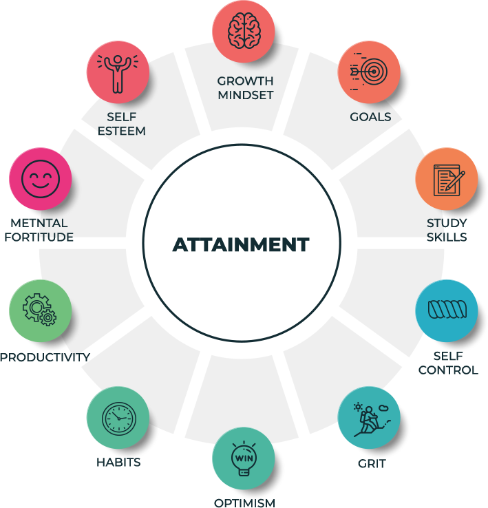 Attainment_Diagram